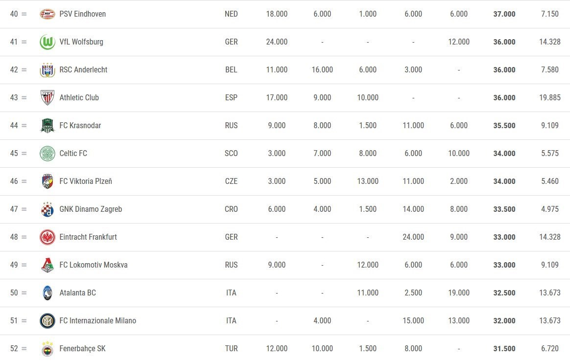 تیم فوتبال اتلتیکو مادرید اسپانیا , اتحادیه فوتبال اروپا (یوفا) , لیگ قهرمانان اروپا , لیگ اروپا , فوتبال اروپا , دیگو سیمئونه ,