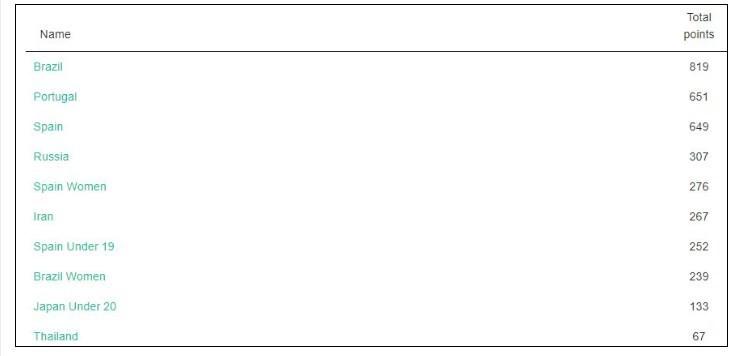 فوتسال , فوتسال ایران , محمد ناظمالشریعه , مهدی جاوید , فوتسال بانوان ایران , ورزش بانوان ,
