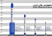 گزارش تسنیم-3| از سفیر و سیمرغ تا سروش و ذوالجناح؛ ماهوارهبرهای ایرانی را بیشتر بشناسید