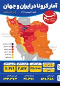 اینفوگرافیک/ آمار کرونا در ایران و جهان / شنبه 9 فروردین 1399