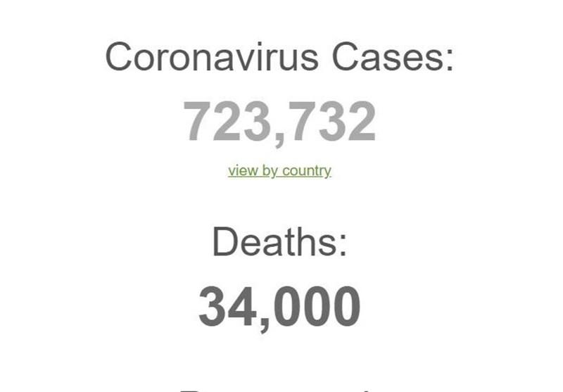 کرونا در جهان 34 هزار قربانی گرفت؛ آمریکا و ایتالیا در صدر جدول مبتلایان و تلفات