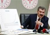 آخرین آمار ابتلای به ویروس کرونا در ترکیه/بالاترین میزان جان باخته روزانه