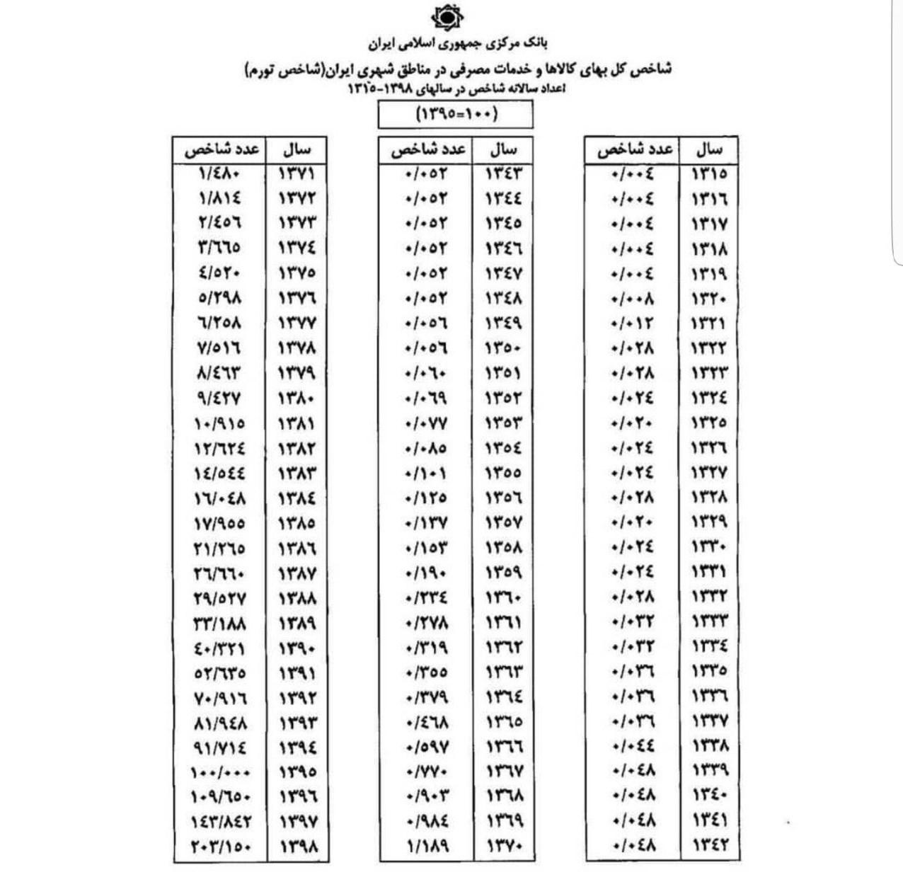 بانک مرکزی , نرخ تورم , حسن روحانی , عبدالناصر همتی | همتی ,