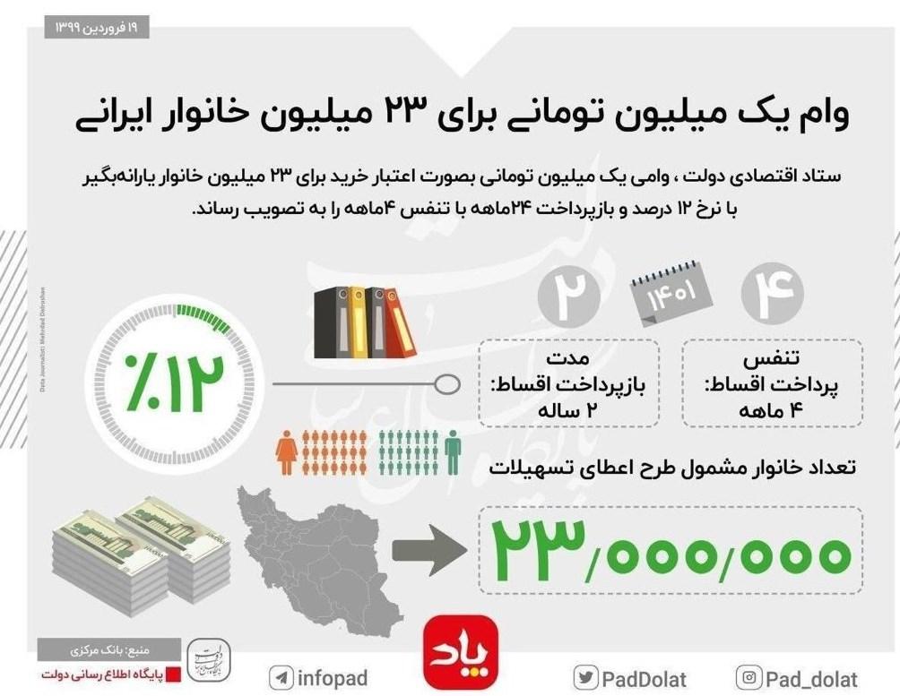 حسن روحانی , عبدالناصر همتی | همتی , بانک مرکزی , یارانه نقدی , وام یارانه نقدی , ویروس کرونا ,