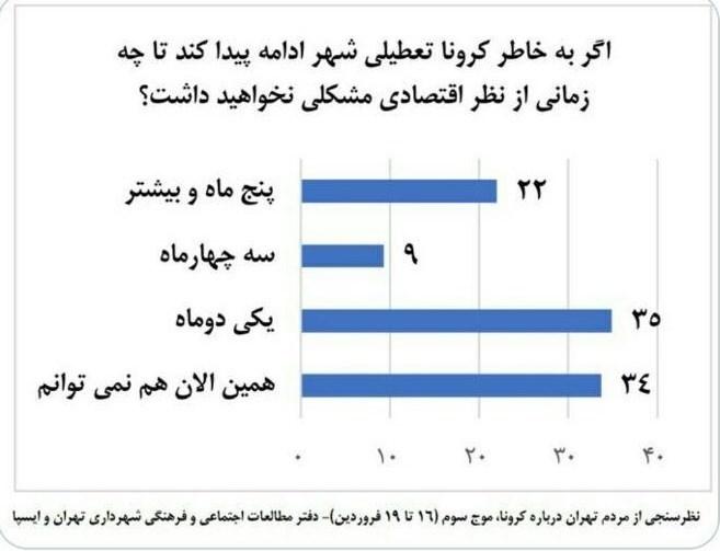 ویروس کرونا , معاونت فرهنگی شهرداری تهران ,