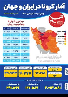 اینفوگرافیک/ آمار کرونا در ایران و جهان/ چهارشنبه 27 فروردین 1399