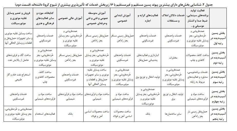 ویروس کرونا , مرکز پژوهشهای مجلس شورای اسلامی ,