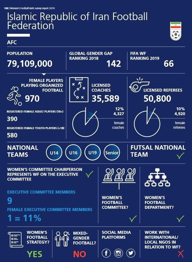 فدراسیون بینالمللی فوتبال (فیفا) , فوتبال بانوان ایران , فدراسیون فوتبال ,