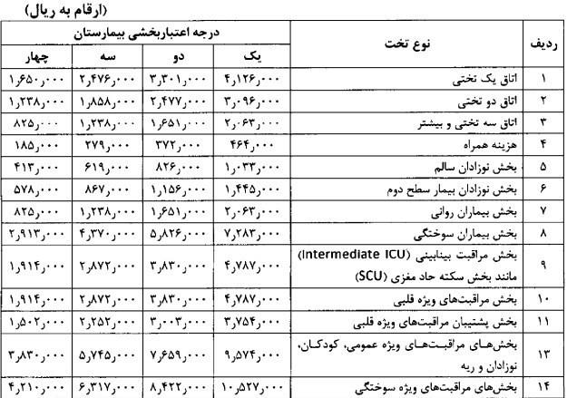 بیمارستان , دولت دوازدهم جمهوری اسلامی ایران , بهداشت و درمان ,