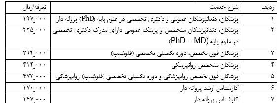 بهداشت و درمان , دولت دوازدهم جمهوری اسلامی ایران ,