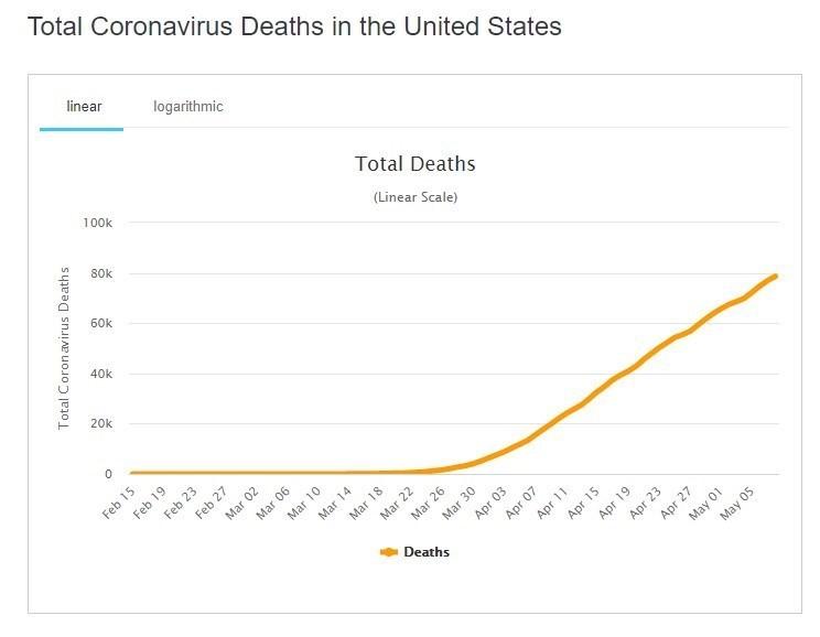 ویروس کرونا , کرونای جدید , کشور آمریکا ,