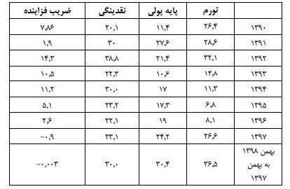 حجم نقدینگی ایران ,