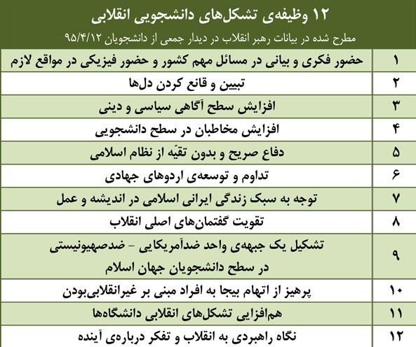 تشکلهای دانشجویی , دانشگاه های جمهوری اسلامی ایران ,