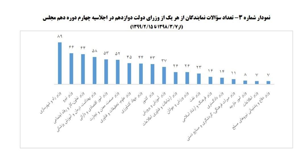 نمایندگان مجلس دهم شورای اسلامی ایران ,