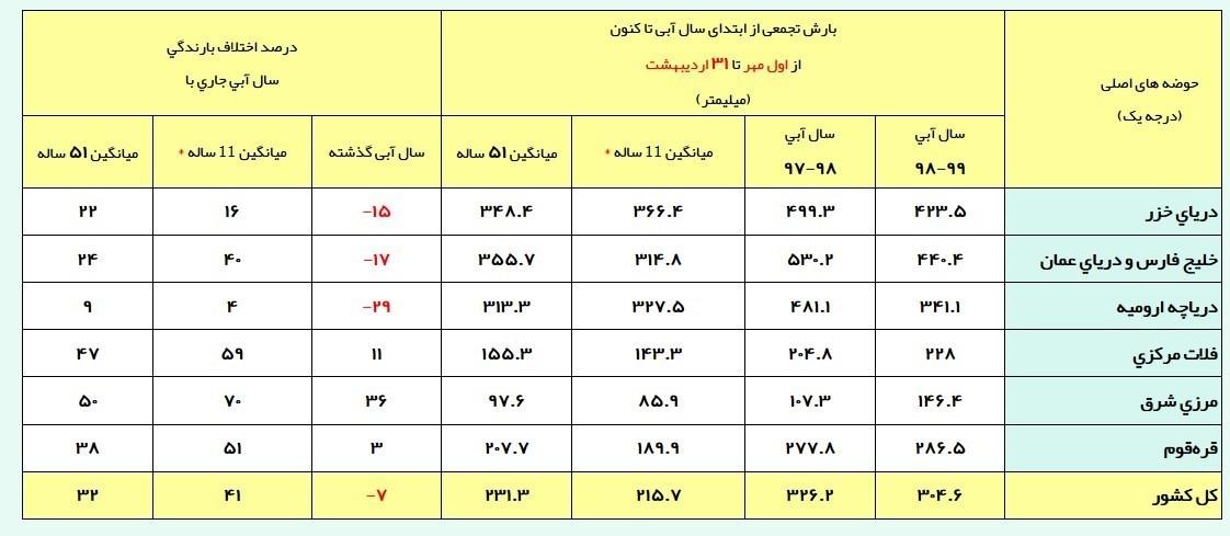 شرکت مدیریت منابع آب ایران ,