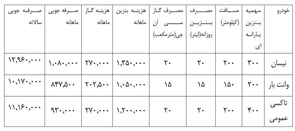 شرکت ملی پالایش و پخش ایران , قیمت بنزین ,