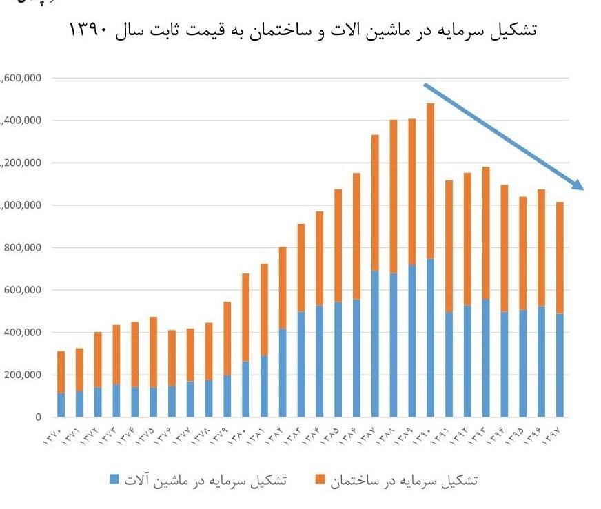 نرخ تورم , رشد اقتصادی ایران ,