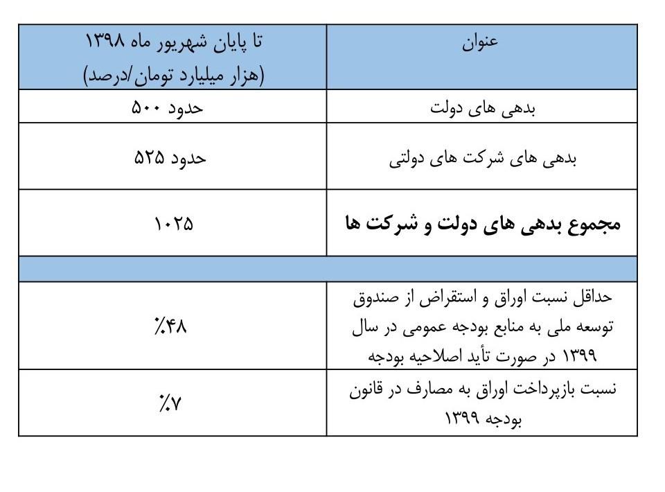 آخرین وضعیت بدهی دولت و شرکتهای دولتی + جدول