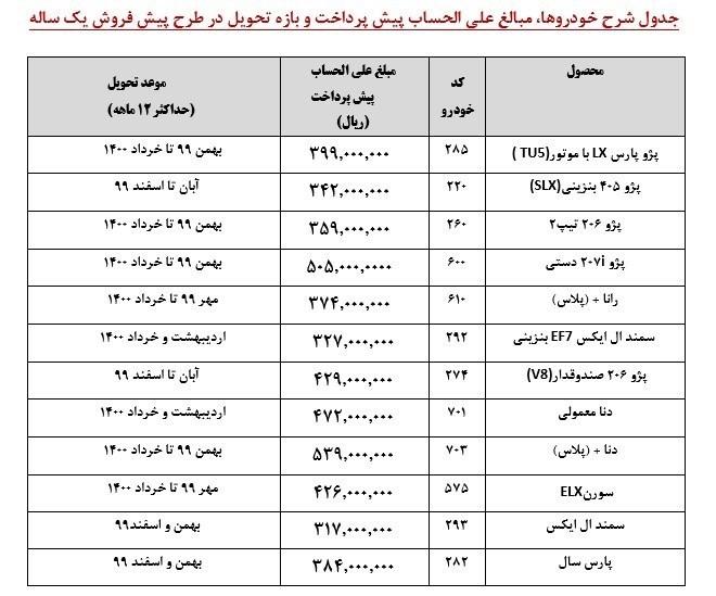 پیشفروش ۱۲ محصول ایران خودرو