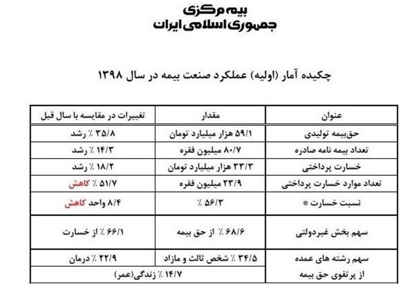 بیمه مرکزی جمهوری اسلامی ایران | بیمه مرکزی , اخبار شرکتهای بیمه , صنعت بانکداری و بیمه ,