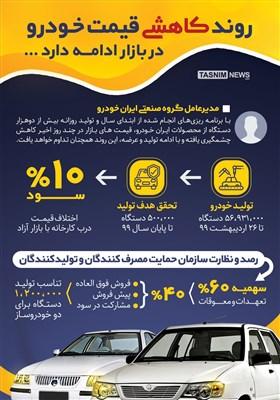 اینفوگرافیک/ روند کاهشی قیمت خودرو در بازار؟!!