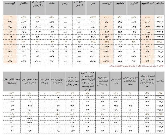 رشد اقتصادی ایران ,