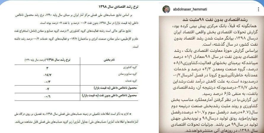 رشد اقتصادی ایران , نرخ تورم , بانک مرکزی , مرکز آمار ایران ,