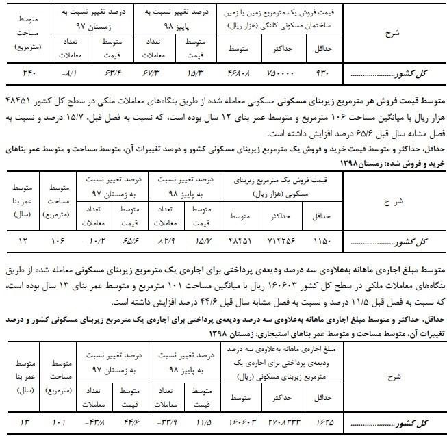 مرکز آمار ایران ,