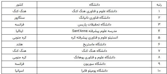 دانشگاه های جمهوری اسلامی ایران ,