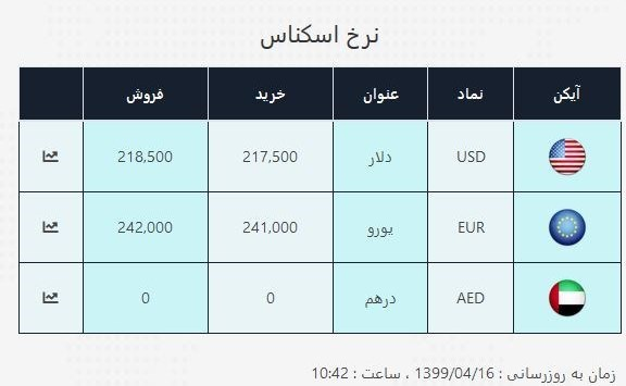 قیمت دلار , قیمت دلار صرافی ملی , قیمت ارز , بازار سکه و ارز ,