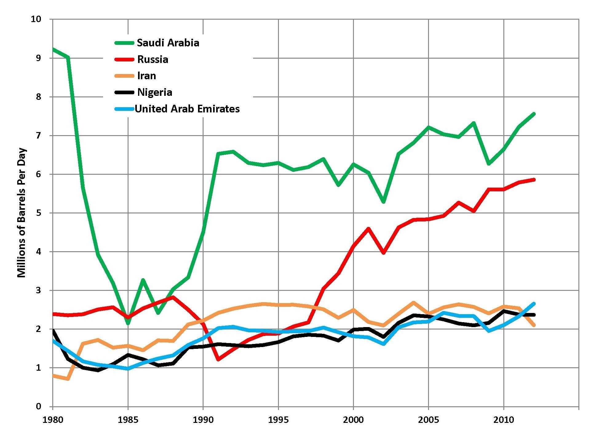 عربستان و آمریکا سینهچاک منافع ایران شدهاند!