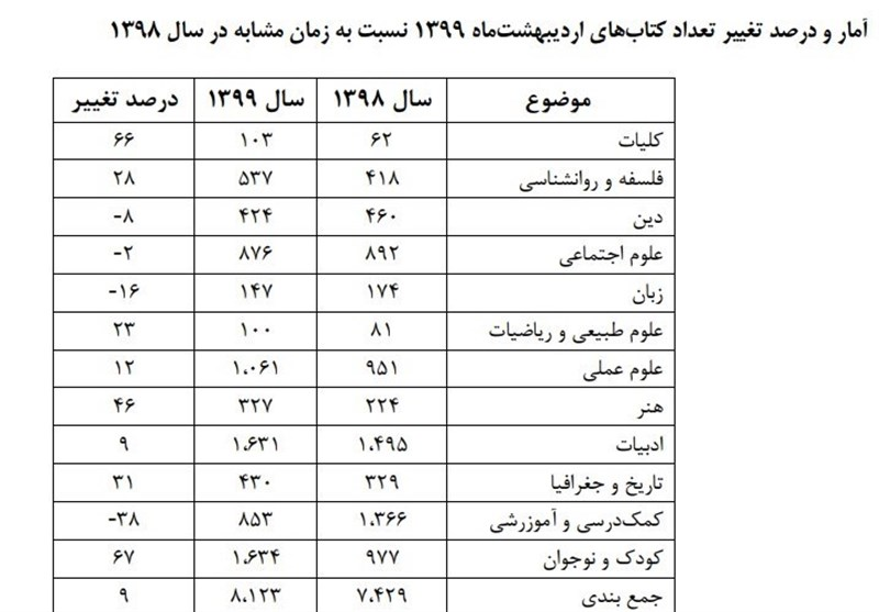 موسسه خانه کتاب ایران ,