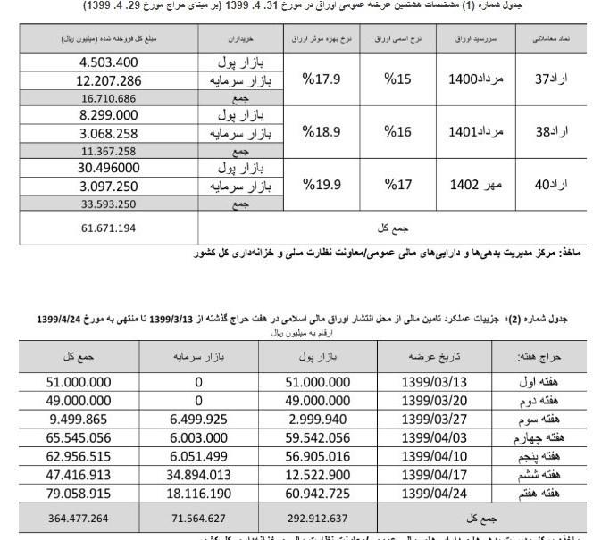سازمان بورس اوراق بهادار , وزارت امور اقتصادی و دارایی جمهوری اسلامی ایران ,