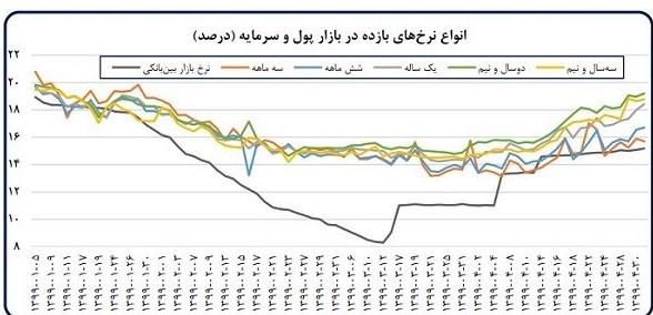 بانک مرکزی , اقتصاد , نرخ تورم , حجم نقدینگی ایران , رشد اقتصادی ایران ,