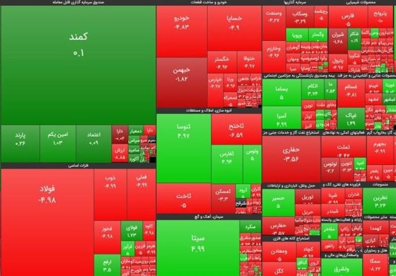 اسامی سهام بورس با بالاترین و پایینترین رشد قیمت امروز 99/06/29
