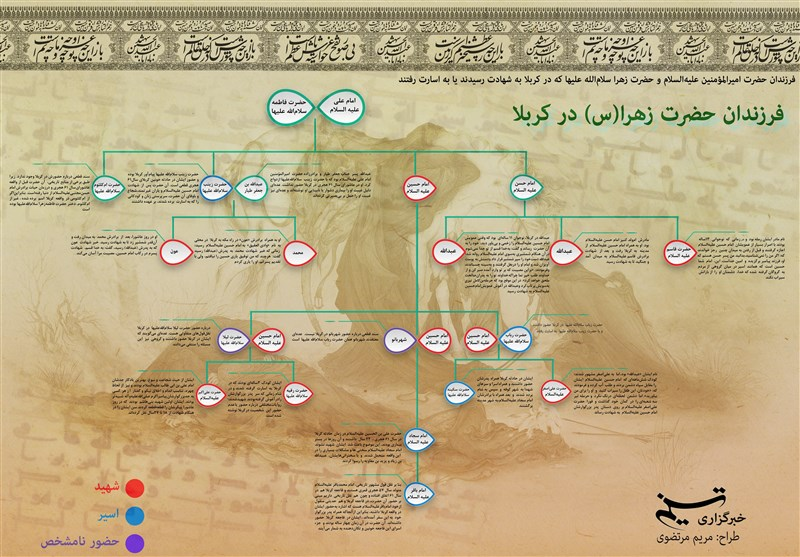 اینفوگرافیک| فرزندان حضرت زهرا(س) که در کربلا حضور داشتند و سرنوشت آنها