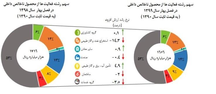 رشد اقتصادی ایران،