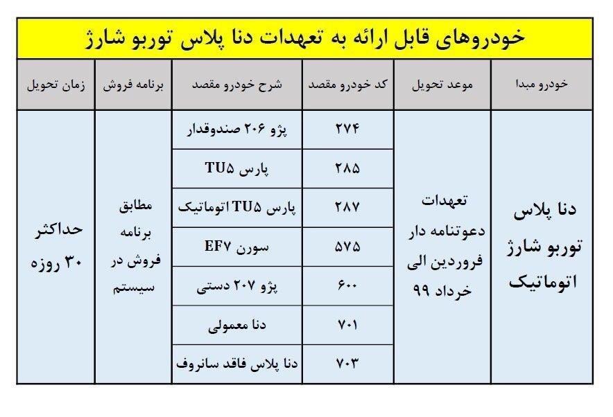 خودرو , گروه صنعتی ایران خودرو ,  _ محصولات _ توربو _ تسویه حساب