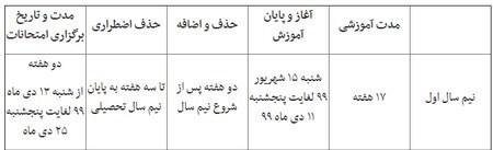 دانشگاه های علوم پزشکی ایران , ویروس کرونا ,