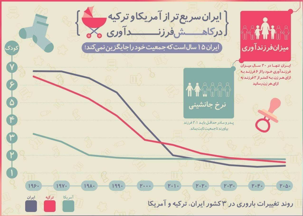 کاهش جمعیت , فرزندآوری ,