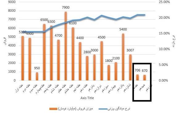 بورس اوراق بهادار تهران , اوراق تسهیلات مسکن ,