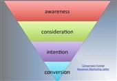 استراتژی های چهارگانه متمایز و موثر تبلیغاتی آژانس تبلیغاتی و دیجیتال مارکتینگ آران