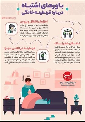 اینفوگرافیک/ باورهای اشتباه درباره قرنطینه خانگی/40 درصد مبتلایان کرونا؛ بدون علامت