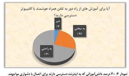 دانشآموزان , کمیسیون آموزش و تحقیقات مجلس شورای اسلامی ایران , آموزش مجازی ,