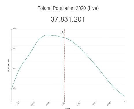 کاهش جمعیت , فرزندآوری , سقط جنین , اتحادیه اروپا ,