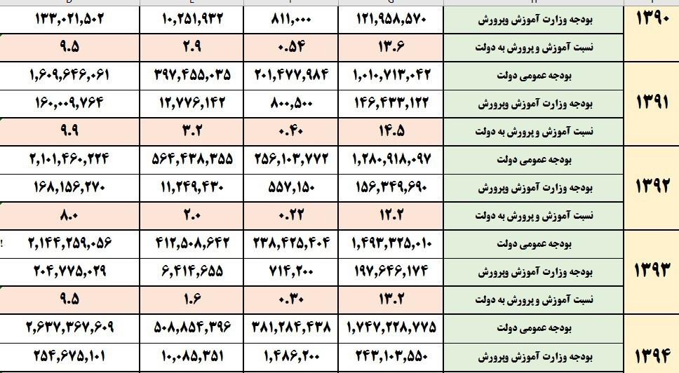 بودجه ایران , وزارت آموزش و پرورش ,