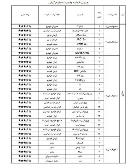 خودرو , شرکت بازرسی کیفیت و استاندارد ایران ,