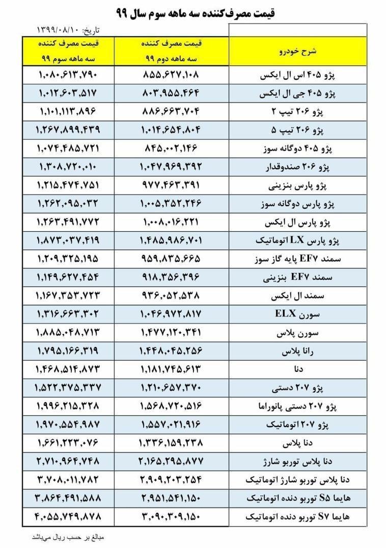 گروه صنعتی ایران خودرو , خودرو , قیمت خودرو ,
