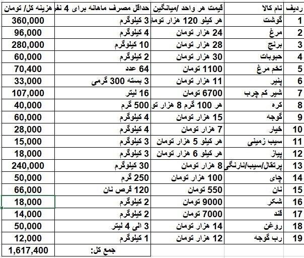 ۱.۶میلیون تومان، «خرج بخورنمیر» یک خانواده - اخبار بازار ایران