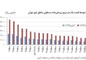 مسکن زیر 12 میلیون تومان در تهران نیست + نمودار
